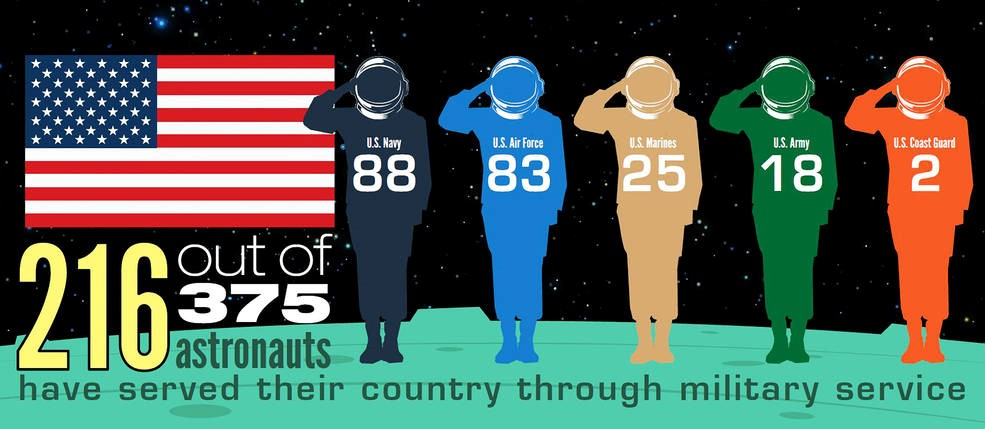 Astronaut military experience infographic