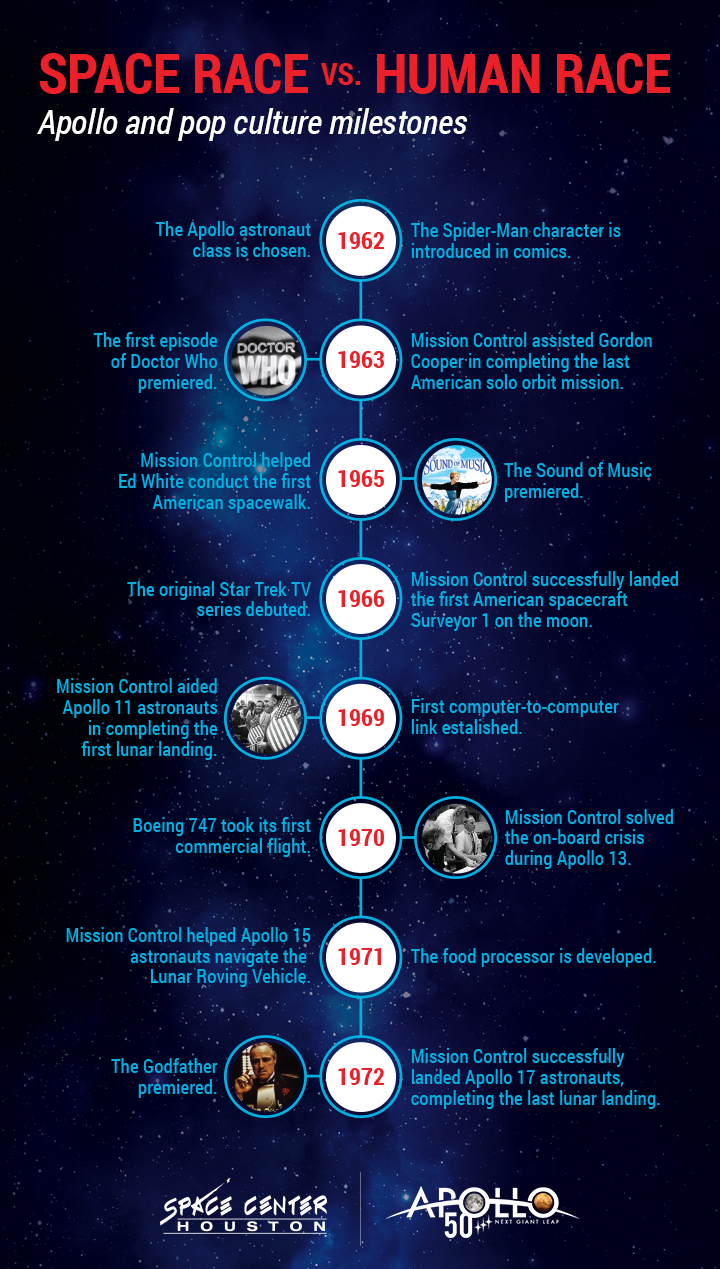 Apollo 50th Timeline Infographic
