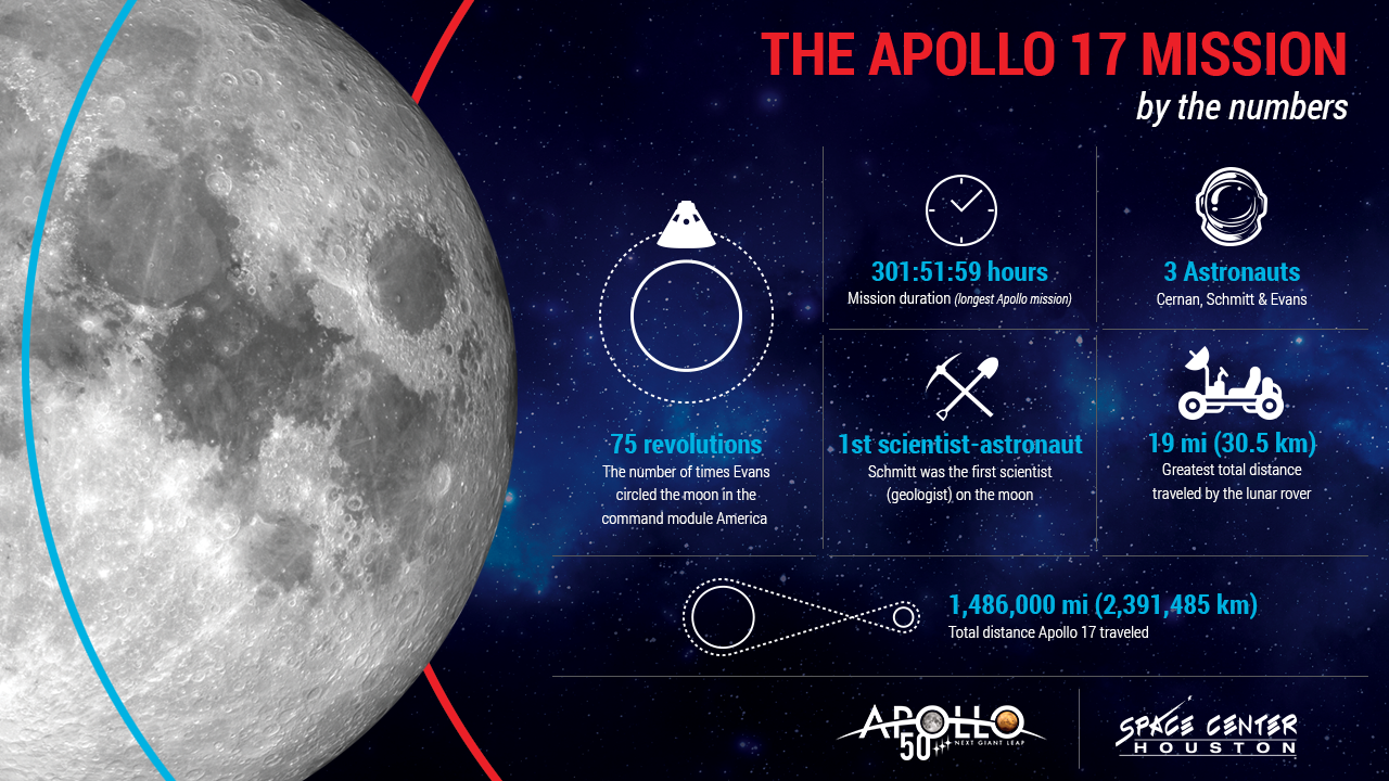 apollo space management software - photo #5