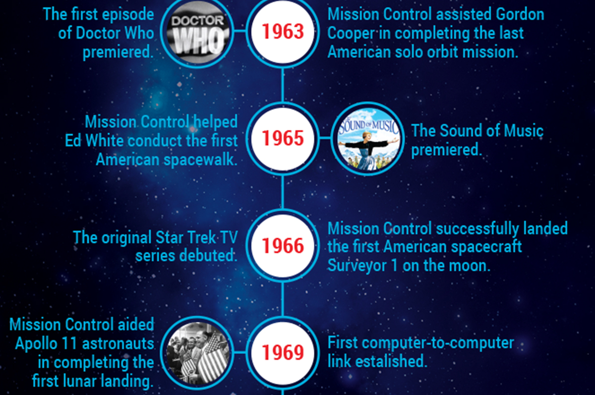 apollo space missions timeline - photo #8
