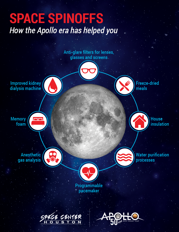 Apollo 50th Space Spinoffs Infographic