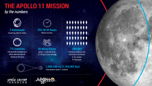 Infographic: Apollo 11 image
