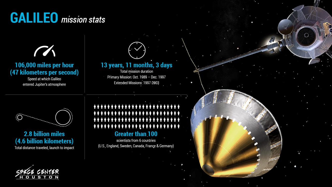 Galileo Graphic